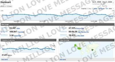 1 Million Love Messages Continue Growing